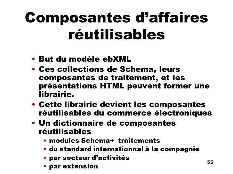 An Introduction to distributed applications and ecommerce 55 55 Composantes daffaires réutilisables But du modèle ebXML Ces collections de Schema, leu