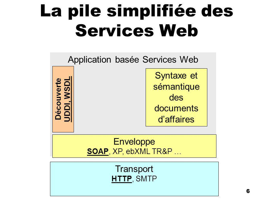 An Introduction to distributed applications and ecommerce 6 6 La pile simplifiée des Services Web Application basée Services Web Transport HTTP, SMTP Enveloppe SOAP, XP, ebXML TR&P … Découverte UDDI, WSDL Syntaxe et sémantique des documents daffaires