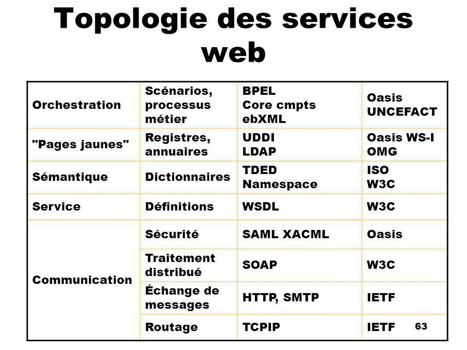 An Introduction to distributed applications and ecommerce 63 63 Topologie des services web Orchestration Scénarios, processus métier BPEL Core cmpts e