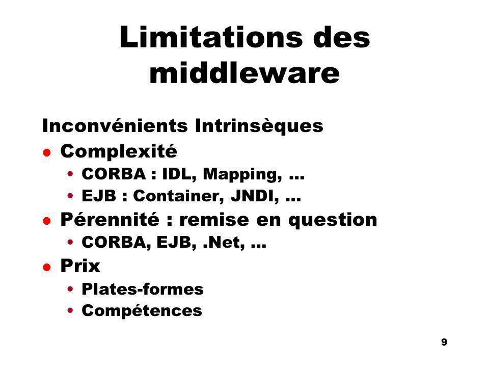 An Introduction to distributed applications and ecommerce 10 10 Solutions existantes l Modification du Protocole RMI / IIOP l Passerelles CORBA vers DCOM l Portage dapplications existantes difficile l Solutions non standards