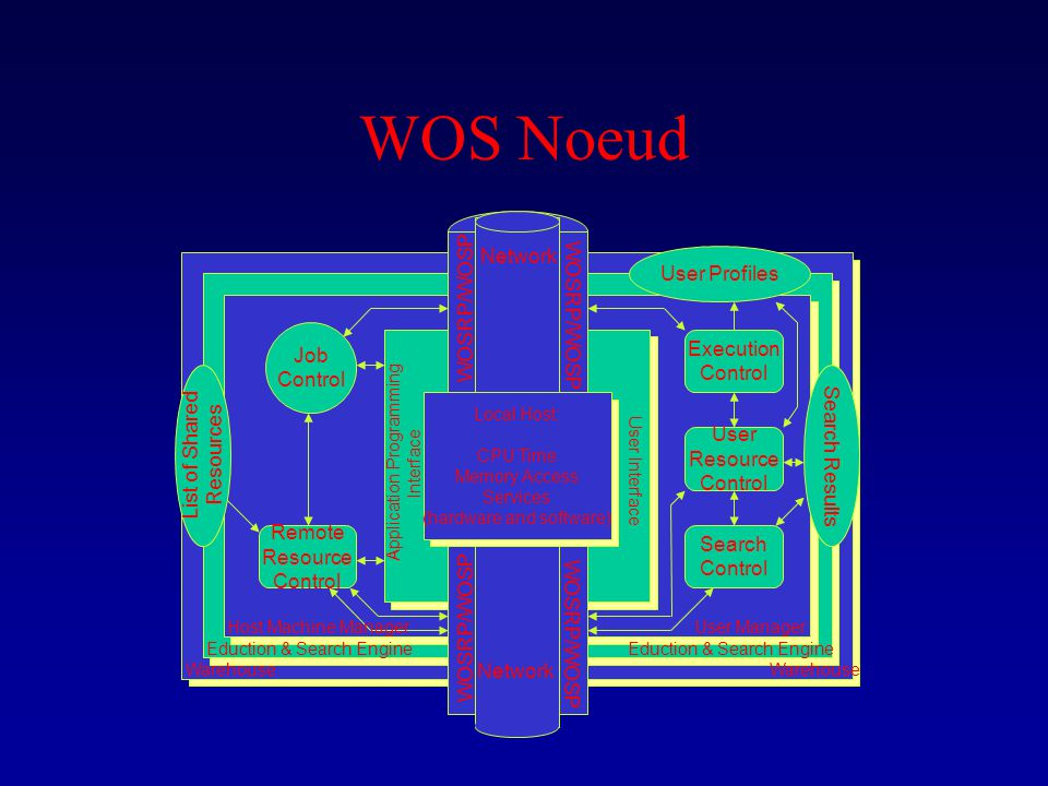 WOS Noeud Local Host: CPU Time Memory Access Services (hardware and software) Remote Resource Control Search Control User Resource Control Execution C