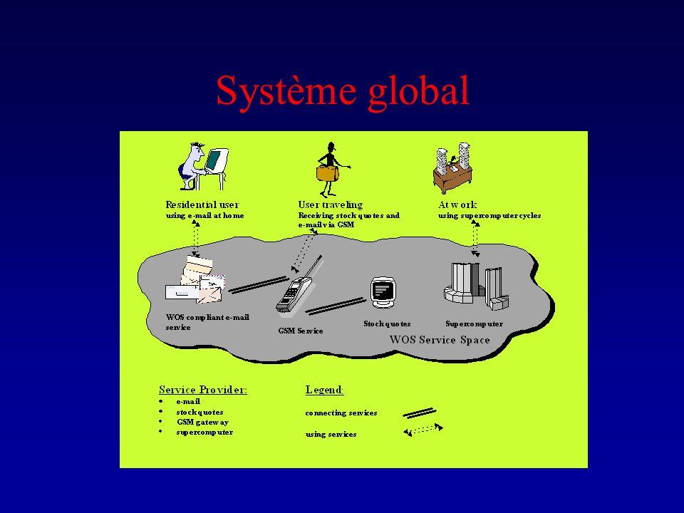Système global