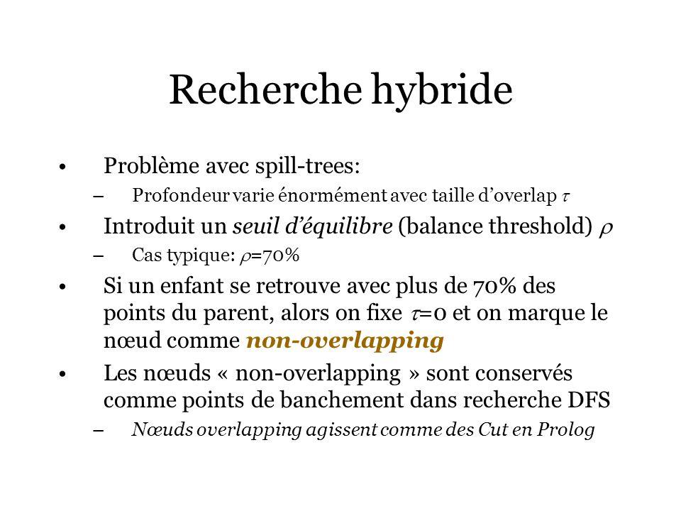 Recherche hybride Problème avec spill-trees: –Profondeur varie énormément avec taille doverlap Introduit un seuil déquilibre (balance threshold) –Cas typique: =70% Si un enfant se retrouve avec plus de 70% des points du parent, alors on fixe =0 et on marque le nœud comme non-overlapping Les nœuds « non-overlapping » sont conservés comme points de banchement dans recherche DFS –Nœuds overlapping agissent comme des Cut en Prolog