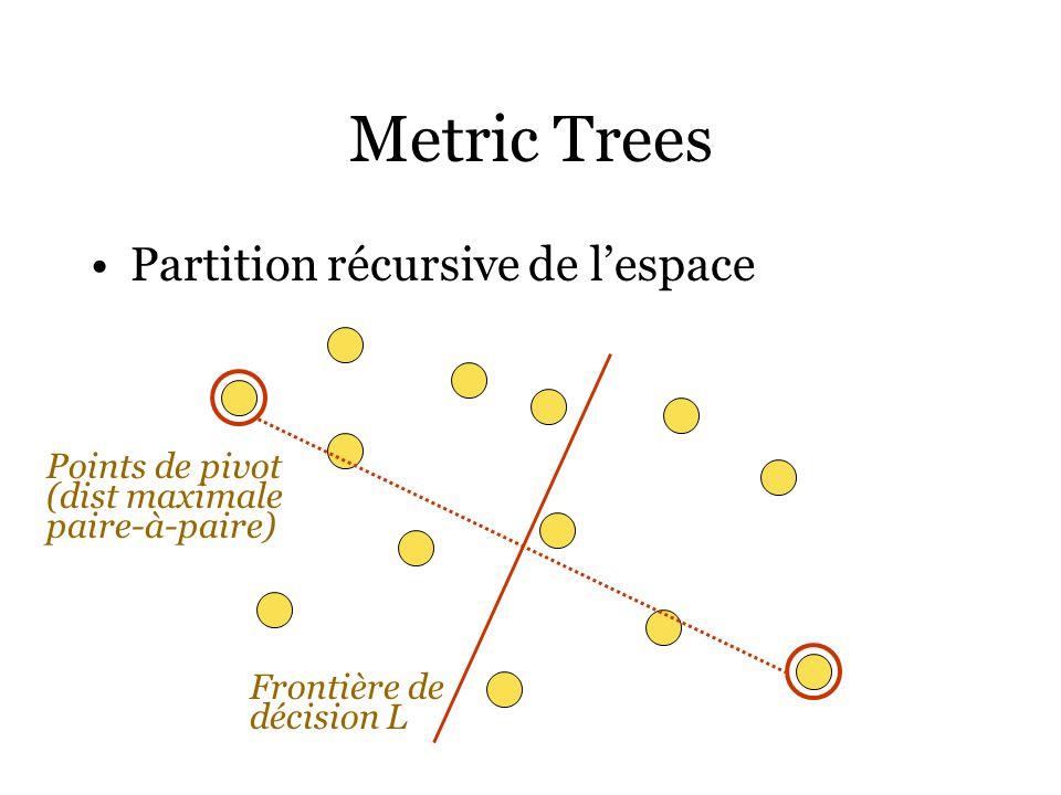 Metric Trees Partition récursive de lespace Points de pivot (dist maximale paire-à-paire) Frontière de décision L
