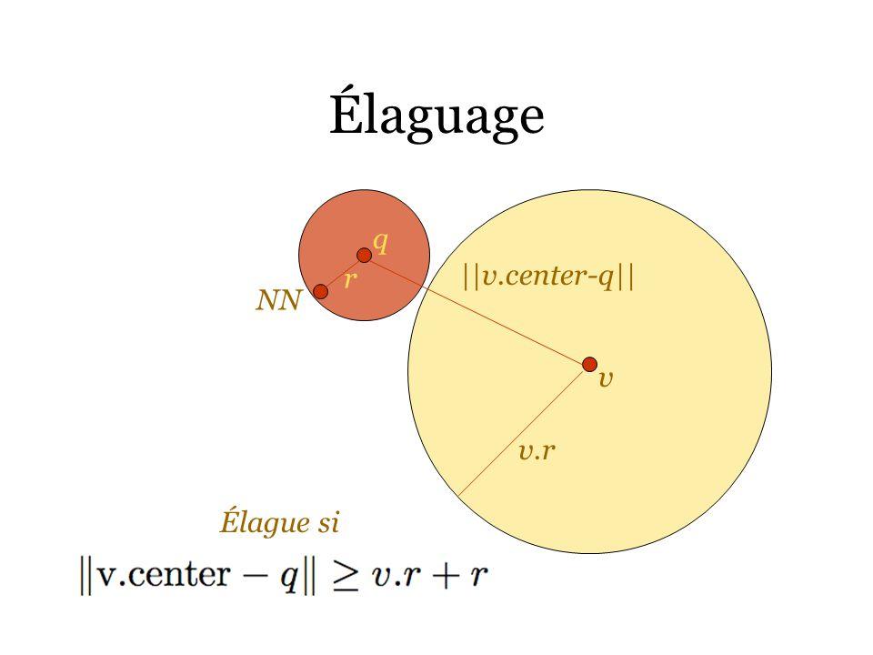 Élaguage q NN v v.r ||v.center-q|| r Élague si