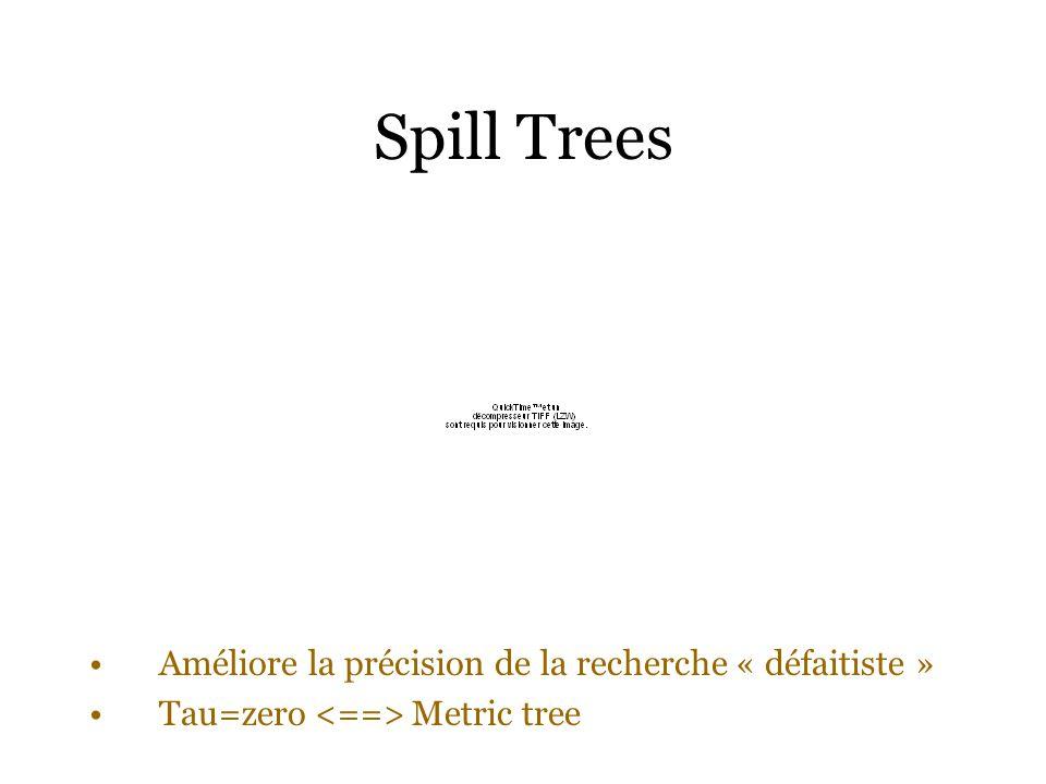 Spill Trees Améliore la précision de la recherche « défaitiste » Tau=zero Metric tree