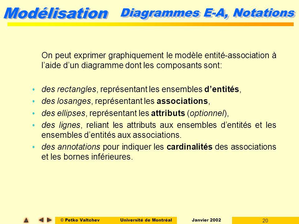 © Petko ValtchevUniversité de Montréal Janvier 2002 20 Modélisation On peut exprimer graphiquement le modèle entité-association à laide dun diagramme