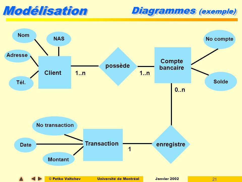 © Petko ValtchevUniversité de Montréal Janvier 2002 21 Modélisation Diagrammes (exemple) Solde Client Transaction Compte bancaire possède Nom Adresse