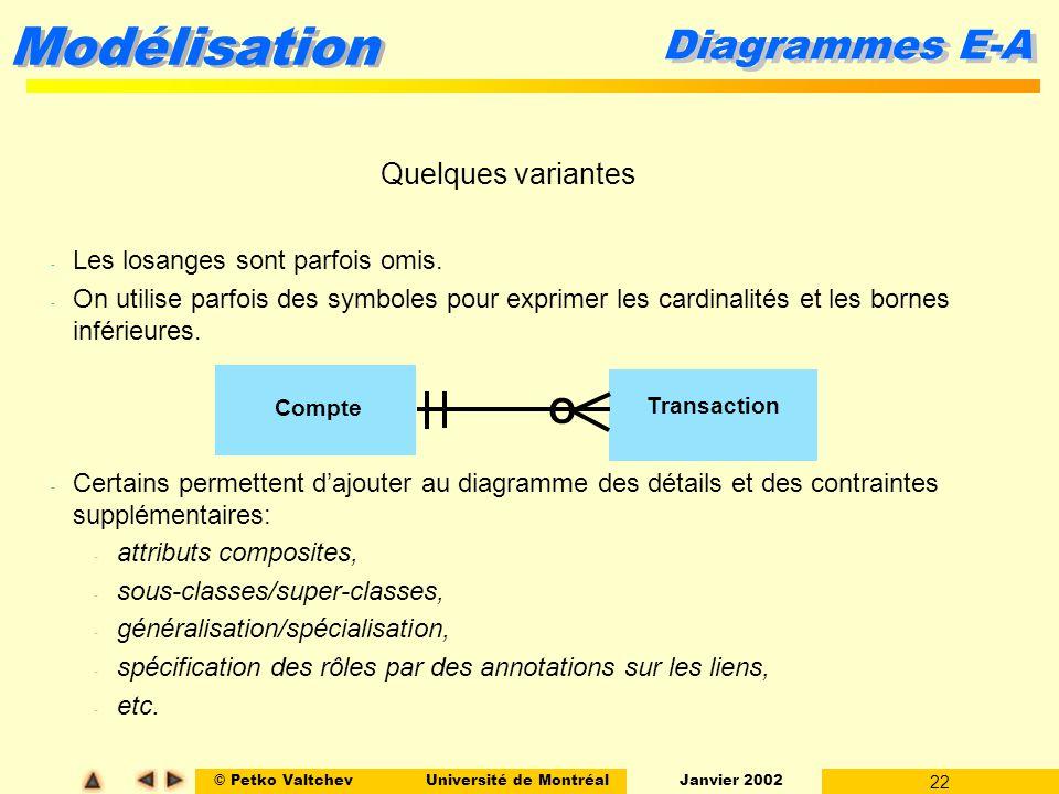 © Petko ValtchevUniversité de Montréal Janvier 2002 22 Modélisation - Les losanges sont parfois omis. - On utilise parfois des symboles pour exprimer