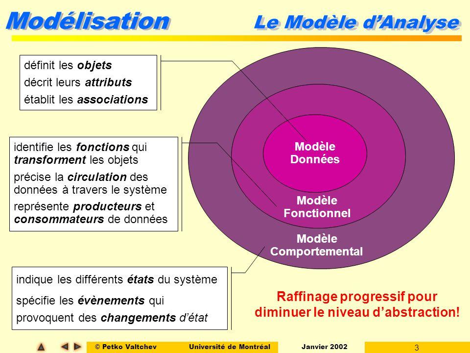 © Petko ValtchevUniversité de Montréal Janvier 2002 3 Modélisation Le Modèle dAnalyse Modèle Données Modèle Comportemental Modèle Fonctionnel définit