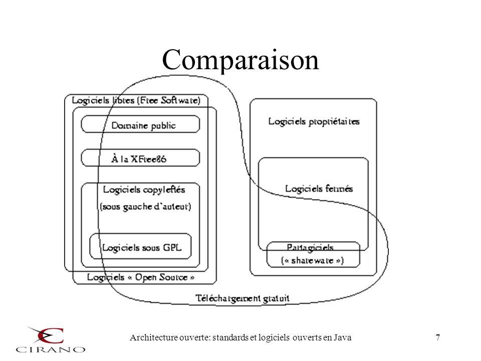 Architecture ouverte: standards et logiciels ouverts en Java8 Position de Tim OReilly Logiciel libre –Une vision plus philosophique sur les droits des développeurs et des utilisateurs Logiciel ouvert –Une vision plus centrée sur les bénéfices « économiques » du partage des codes sources et de la réutilisation des composants GNU.org Versus OpenSource.org –http://www.oreilly.com/pub/a/oreilly/ask_tim/2003/gnusource_0703.html
