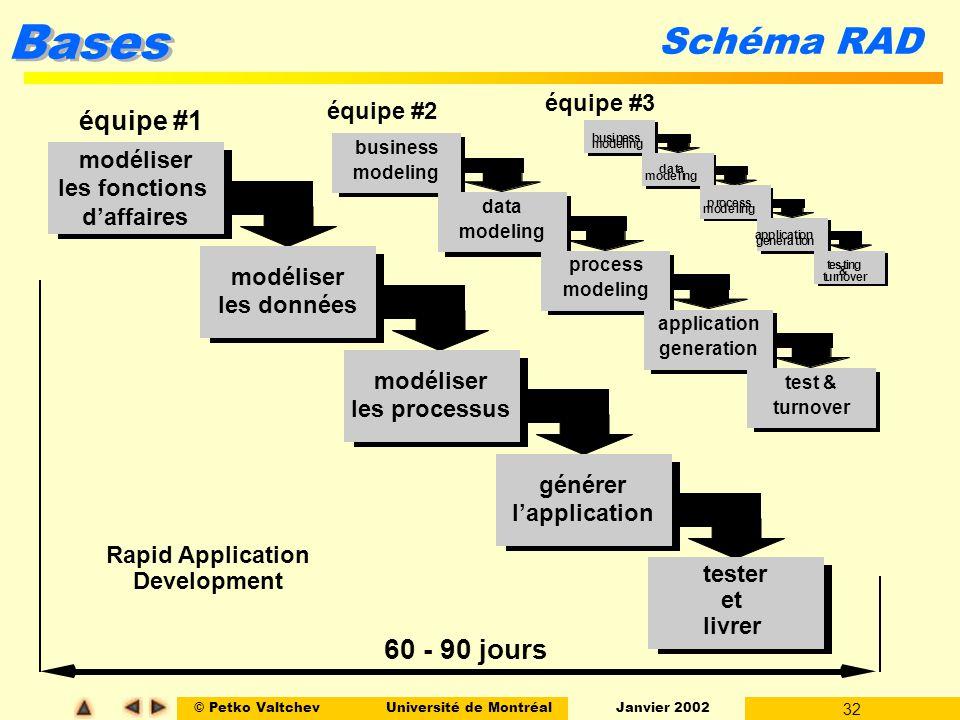 © Petko ValtchevUniversité de Montréal Janvier 2002 32 Bases Schéma RAD modéliser les fonctions daffaires business modeling data modeling process mode