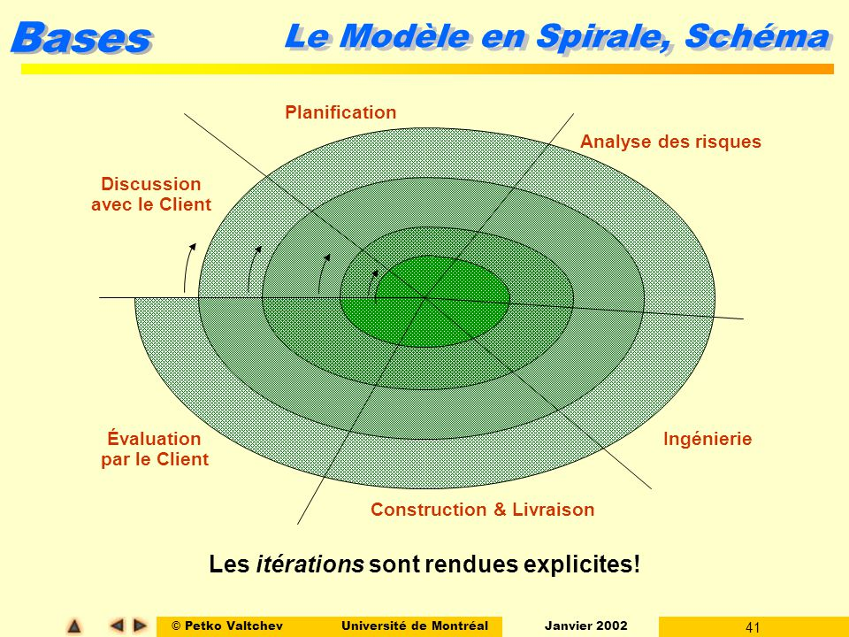 © Petko ValtchevUniversité de Montréal Janvier 2002 41 Bases Planification Discussion avec le Client Évaluation par le Client Construction & Livraison