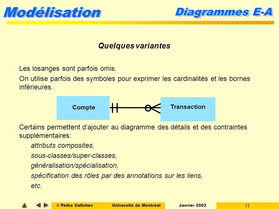 © Petko ValtchevUniversité de Montréal Janvier 2002 11 Modélisation - Les losanges sont parfois omis.