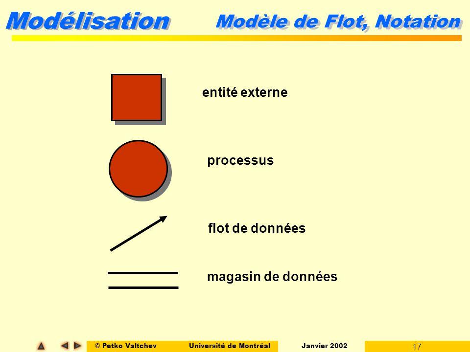 © Petko ValtchevUniversité de Montréal Janvier 2002 17 Modélisation entité externe processus flot de données magasin de données Modèle de Flot, Notation