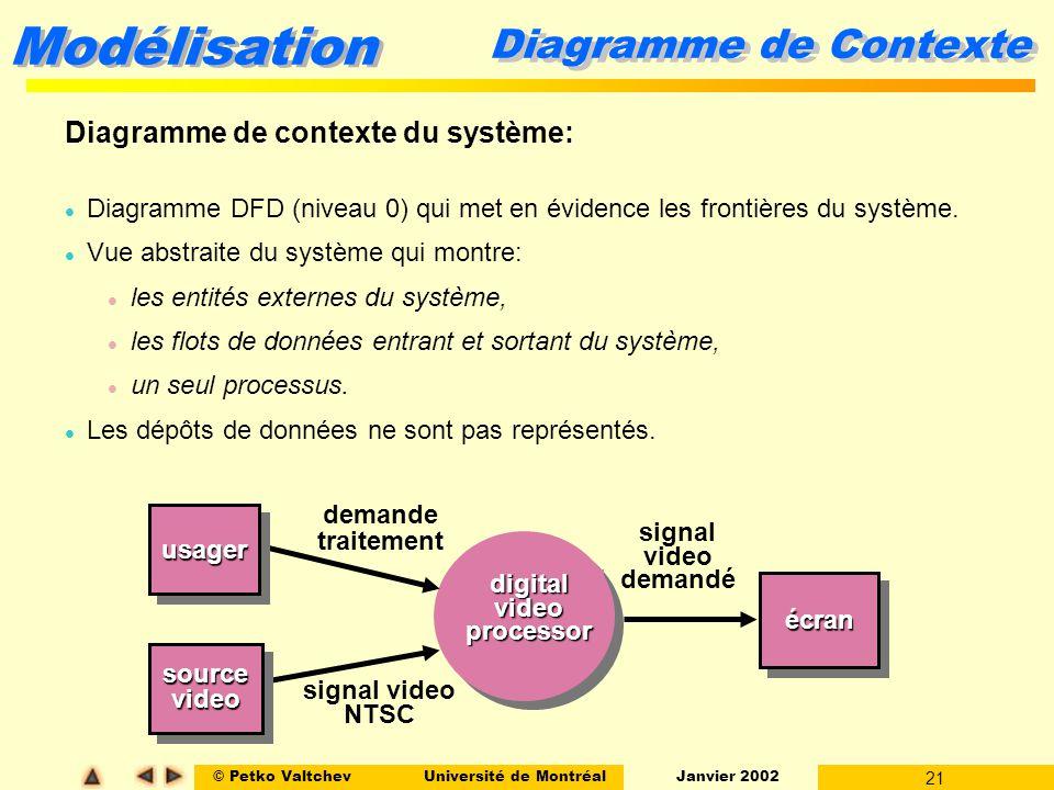 © Petko ValtchevUniversité de Montréal Janvier 2002 21 Modélisation Diagramme de Contexte Diagramme de contexte du système: l Diagramme DFD (niveau 0) qui met en évidence les frontières du système.