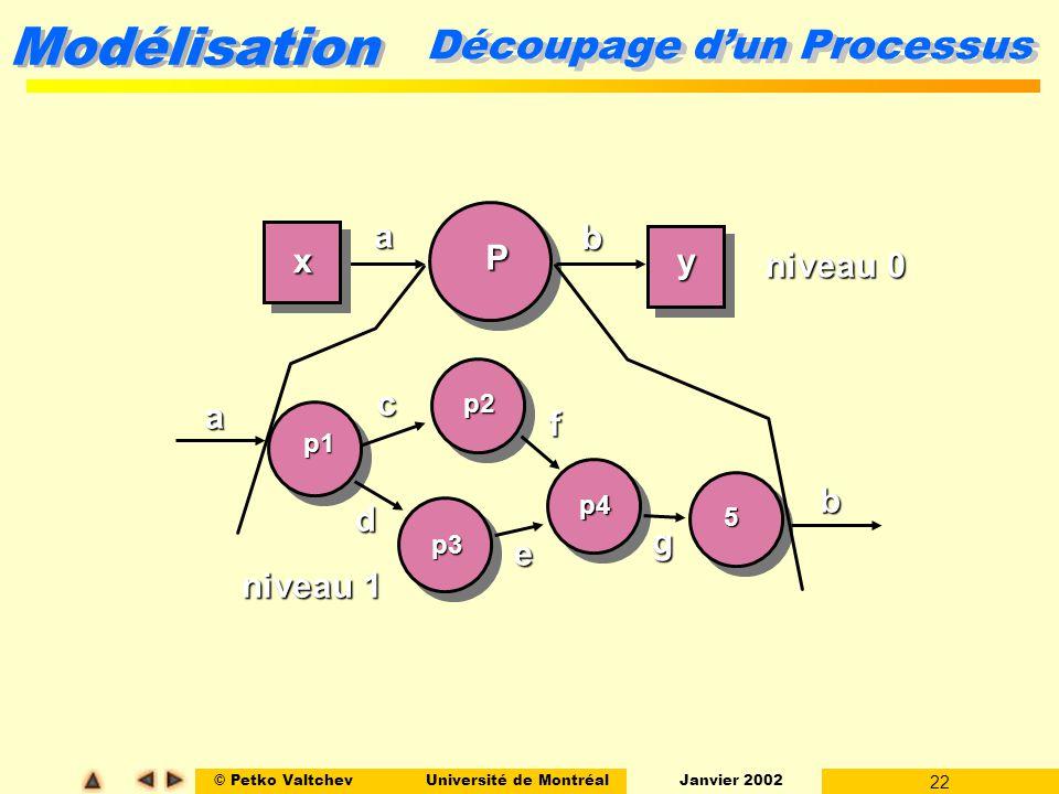 © Petko ValtchevUniversité de Montréal Janvier 2002 22 Modélisation Découpage dun Processus P a b xy p1 p2 p3 p4 5 a b c d e f g niveau 0 niveau 1