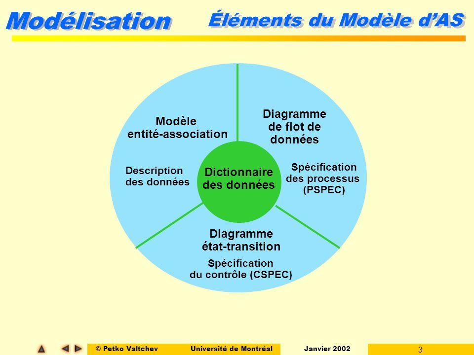 © Petko ValtchevUniversité de Montréal Janvier 2002 4 Modélisation Sommaire l Lactivité de modélisation l Le début de la modélisation l La méthode danalyse structurée l Le modèle entité-association (E-A) l Les diagrammes de flot de données (DFD) l Les diagrammes détat-transition (E-T)