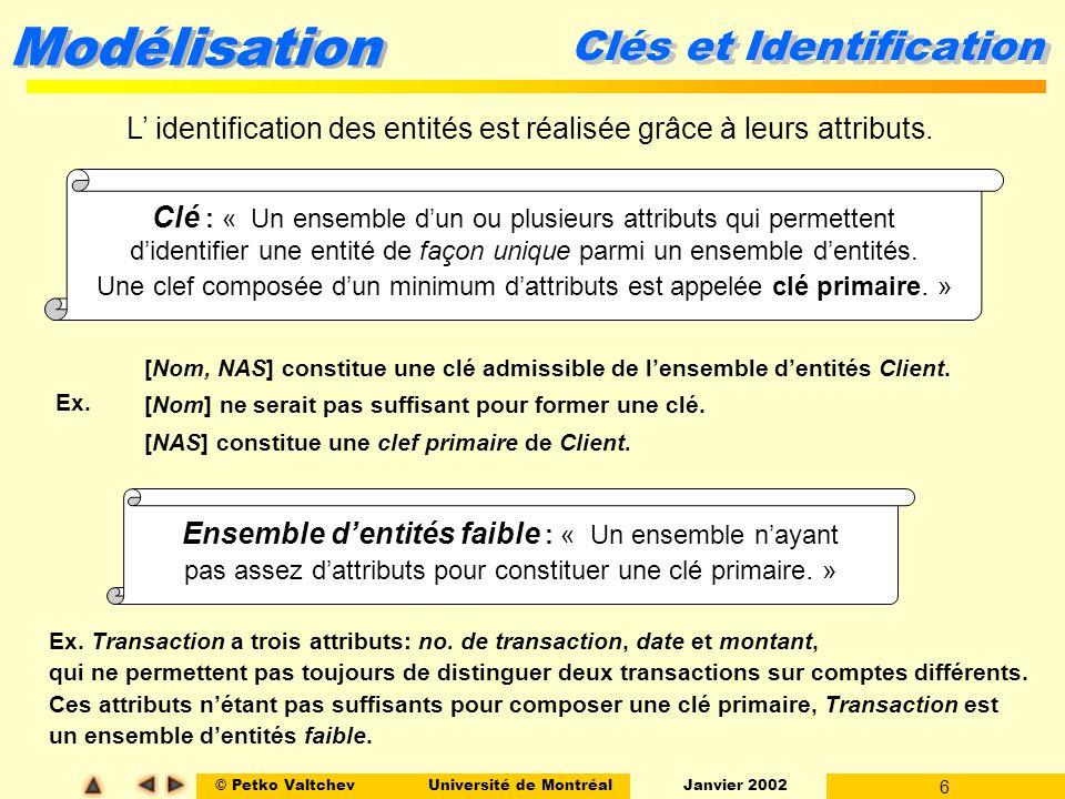 © Petko ValtchevUniversité de Montréal Janvier 2002 6 Modélisation Clés et Identification [Nom, NAS] constitue une clé admissible de lensemble dentités Client.