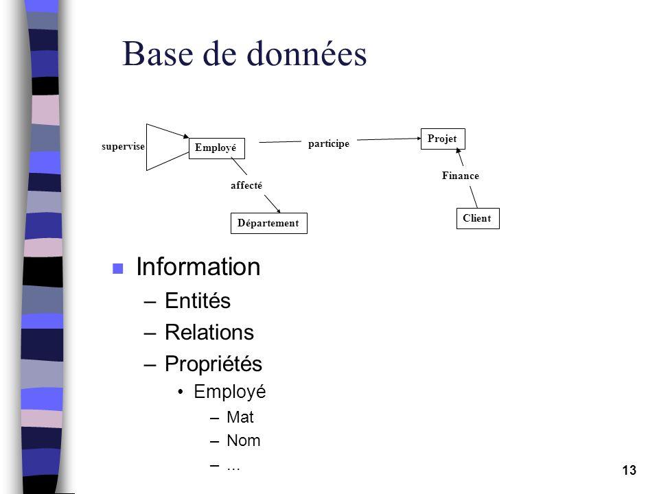 13 Base de données n Information –Entités –Relations –Propriétés Employé –Mat –Nom –... supervise Employé Projet Département Client participe affecté