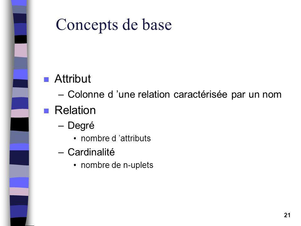 21 Concepts de base n Attribut –Colonne d une relation caractérisée par un nom n Relation –Degré nombre d attributs –Cardinalité nombre de n-uplets