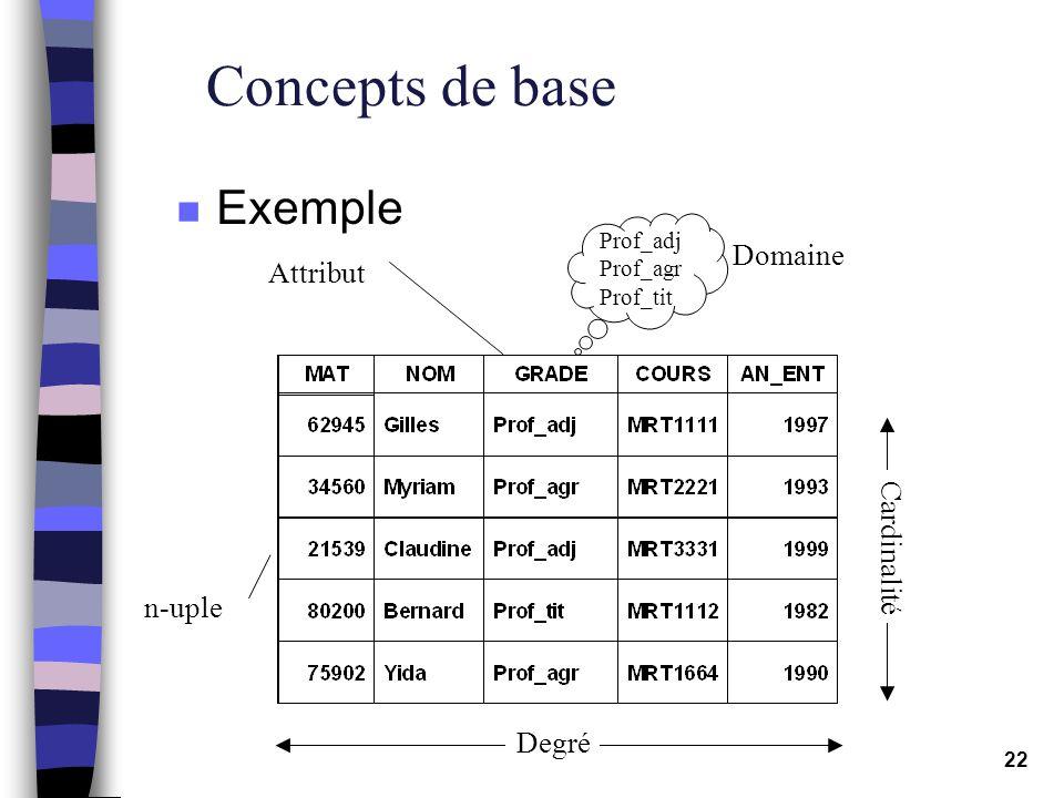 22 Concepts de base n Exemple Prof_adj Prof_agr Prof_tit Domaine Attribut n-uple Cardinalité Degré