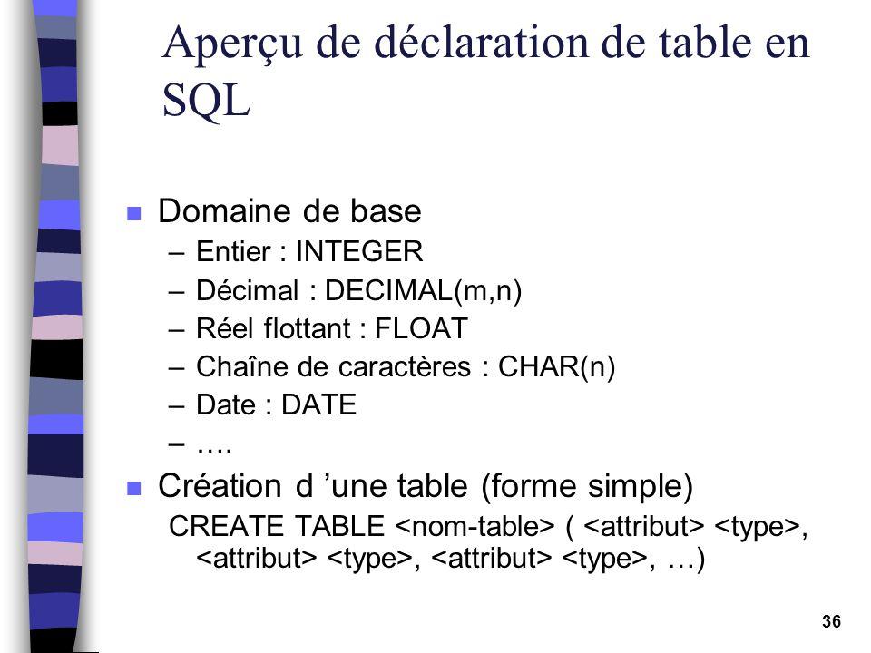 36 Aperçu de déclaration de table en SQL n Domaine de base –Entier : INTEGER –Décimal : DECIMAL(m,n) –Réel flottant : FLOAT –Chaîne de caractères : CH