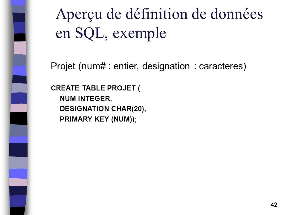 42 Aperçu de définition de données en SQL, exemple Projet (num# : entier, designation : caracteres) CREATE TABLE PROJET ( NUM INTEGER, DESIGNATION CHA