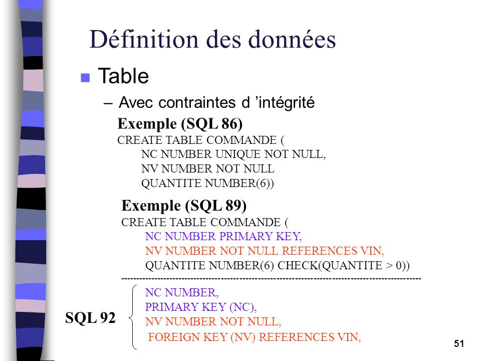 51 Définition des données n Table –Avec contraintes d intégrité Exemple (SQL 86) CREATE TABLE COMMANDE ( NC NUMBER UNIQUE NOT NULL, NV NUMBER NOT NULL QUANTITE NUMBER(6)) Exemple (SQL 89) CREATE TABLE COMMANDE ( NC NUMBER PRIMARY KEY, NV NUMBER NOT NULL REFERENCES VIN, QUANTITE NUMBER(6) CHECK(QUANTITE > 0)) -------------------------------------------------------------------------------------------------- NC NUMBER, PRIMARY KEY (NC), NV NUMBER NOT NULL, FOREIGN KEY (NV) REFERENCES VIN, SQL 92