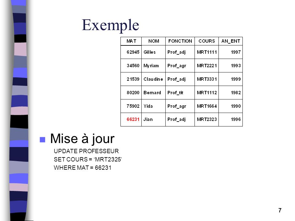 7 Exemple n Mise à jour UPDATE PROFESSEUR SET COURS = MRT2325 WHERE MAT = 66231