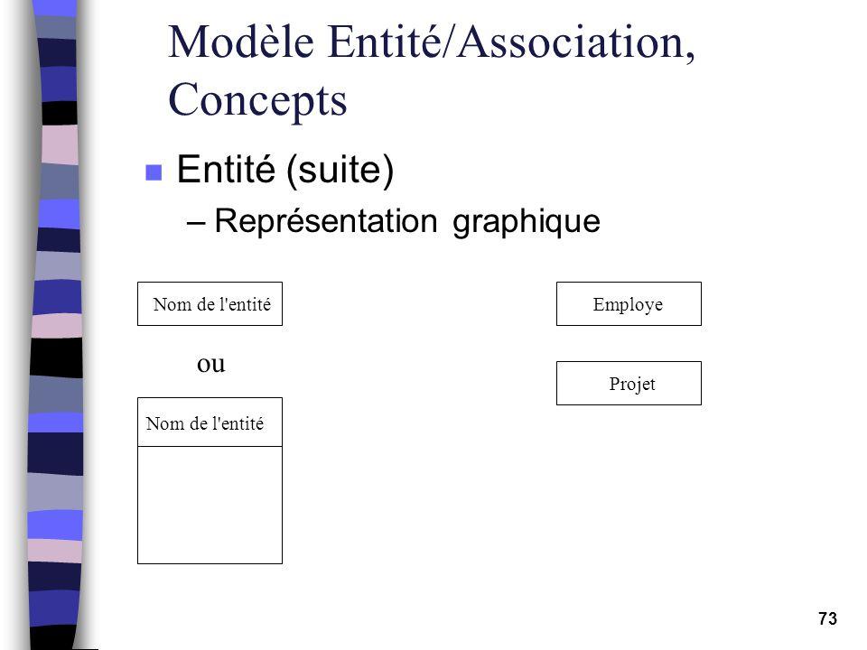 73 Modèle Entité/Association, Concepts n Entité (suite) –Représentation graphique Nom de l'entité ou Employe Projet