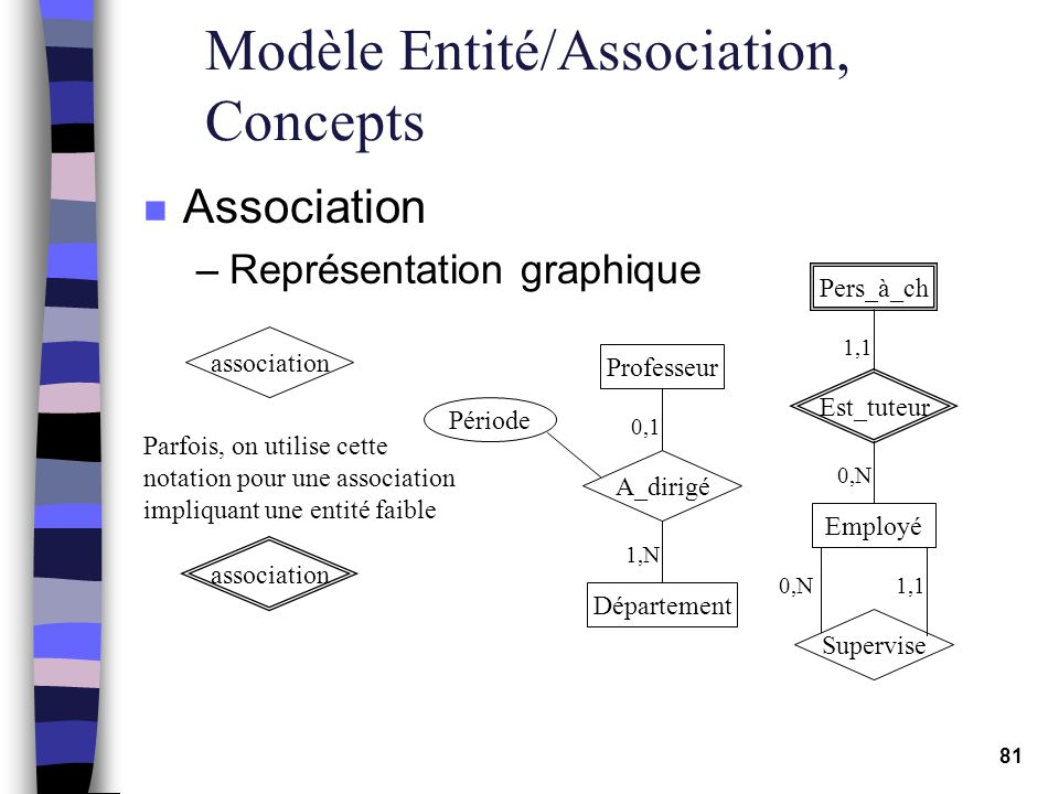 81 Modèle Entité/Association, Concepts n Association –Représentation graphique association Parfois, on utilise cette notation pour une association imp