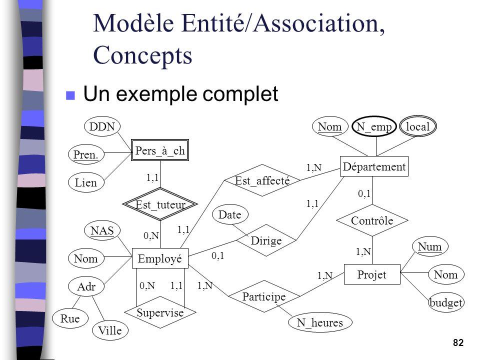 82 Modèle Entité/Association, Concepts n Un exemple complet Département Contrôle Projet 0,1 1,N NAS Employé Supervise 0,N1,1 Pers_à_ch Est_tuteur 1,1