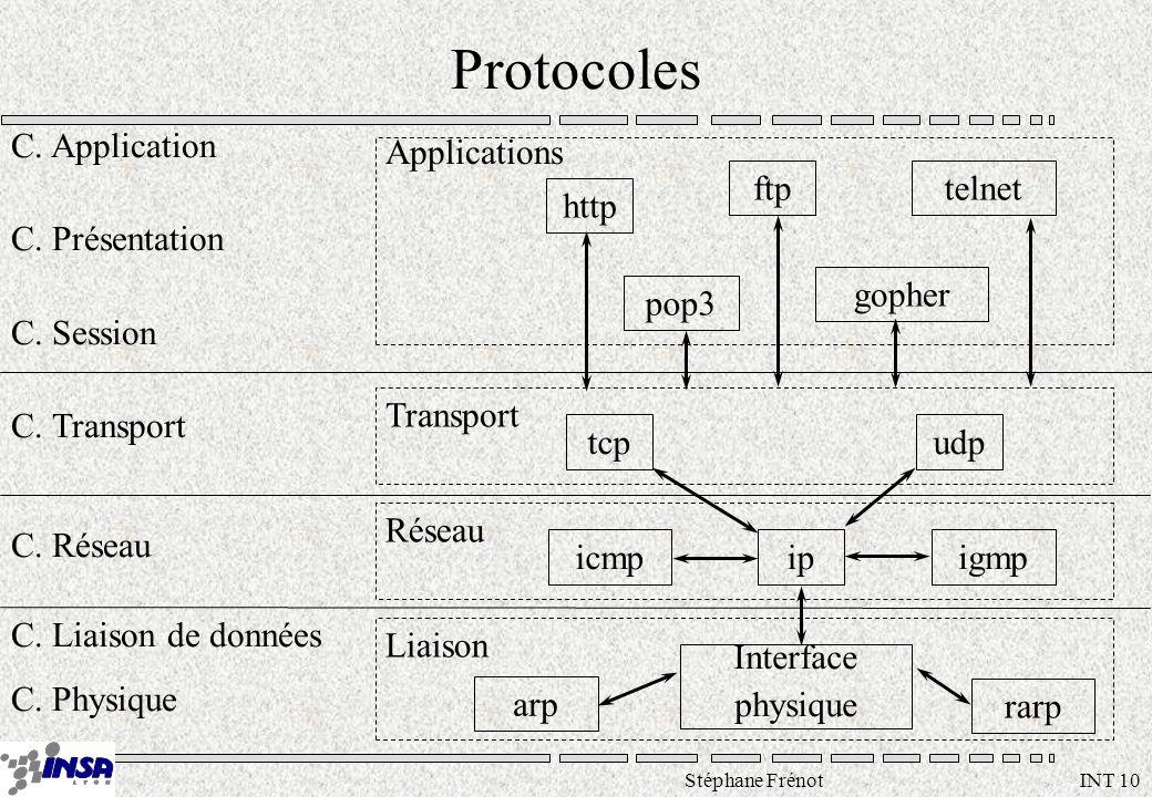 Stéphane Frénot INT 10 Protocoles C. Application C. Présentation C. Session C. Transport C. Réseau C. Liaison de données C. Physique http ftptelnet go