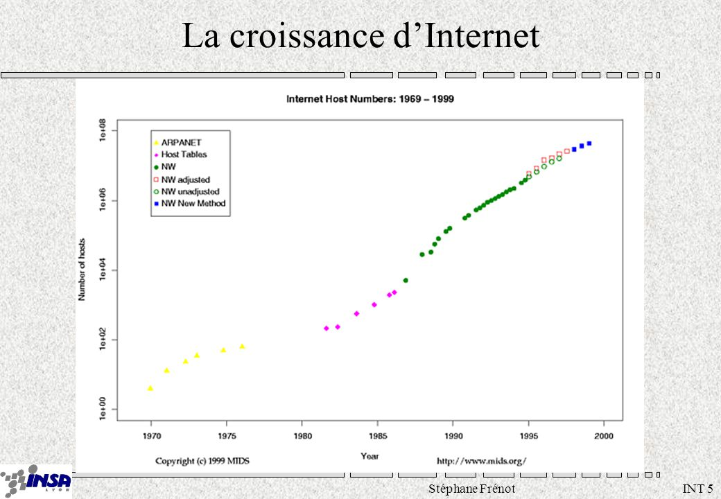 Stéphane Frénot INT 5 La croissance dInternet