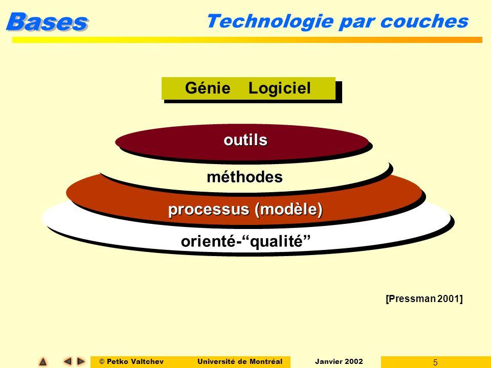 © Petko ValtchevUniversité de Montréal Janvier 2002 5 Bases Software Engineering Technologie par couches Génie Logiciel orienté-qualité processus (modèle) méthodes outils [Pressman 2001]