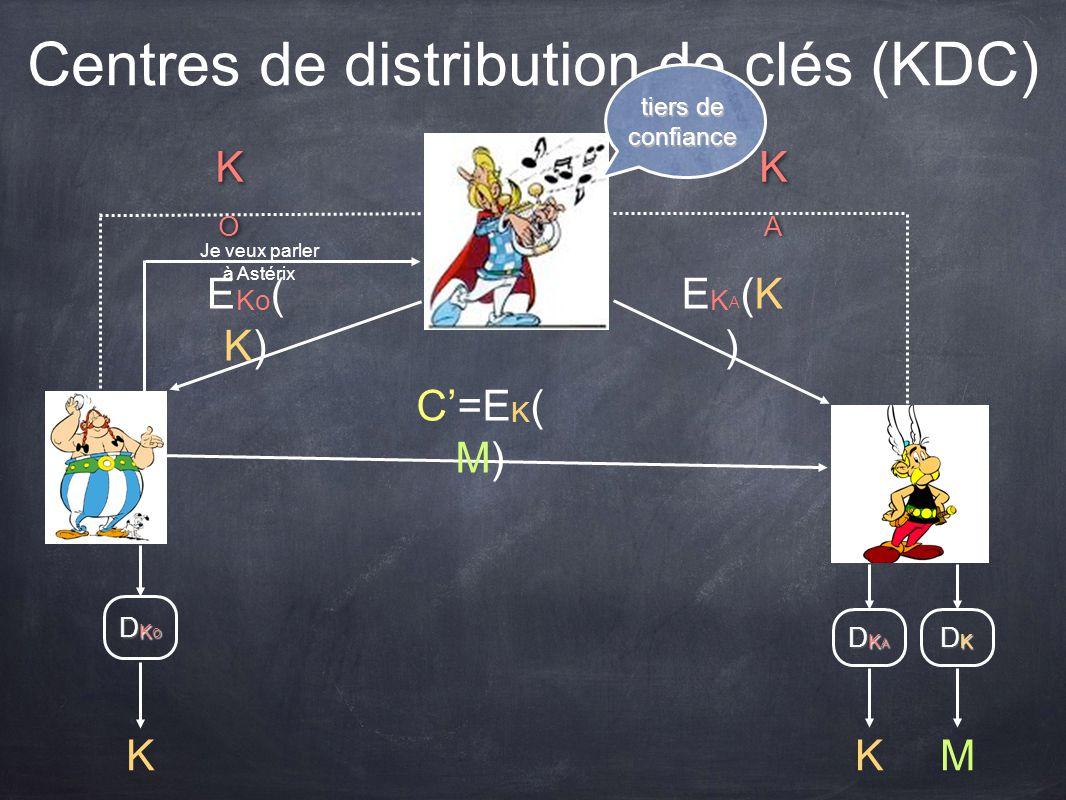 Centres de distribution de clés (KDC) KOKO KOKO KAKA KAKA E Ko ( K) K EKA(K)EKA(K) K DKADKADKADKA DKODKODKODKO C=E K ( M) DKDKDKDK M Je veux parler à