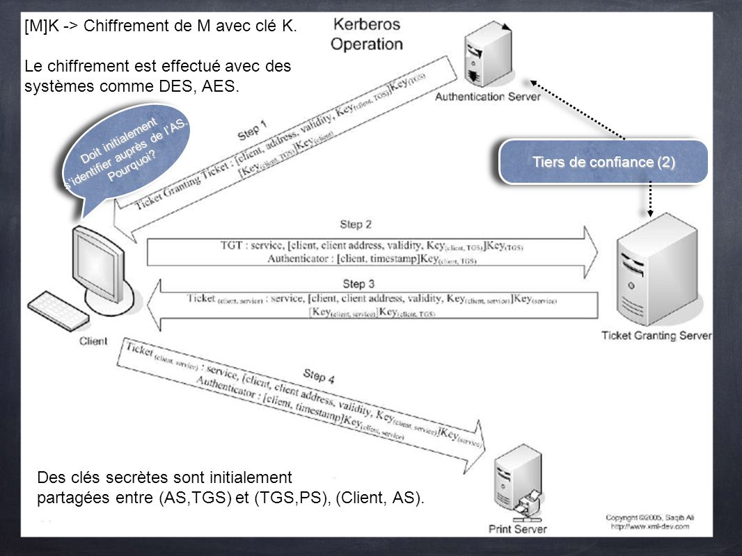 [M]K -> Chiffrement de M avec clé K. Le chiffrement est effectué avec des systèmes comme DES, AES. Tiers de confiance (2) Des clés secrètes sont initi