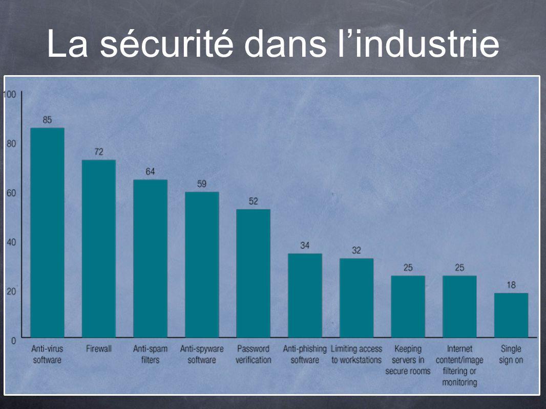 La sécurité dans lindustrie