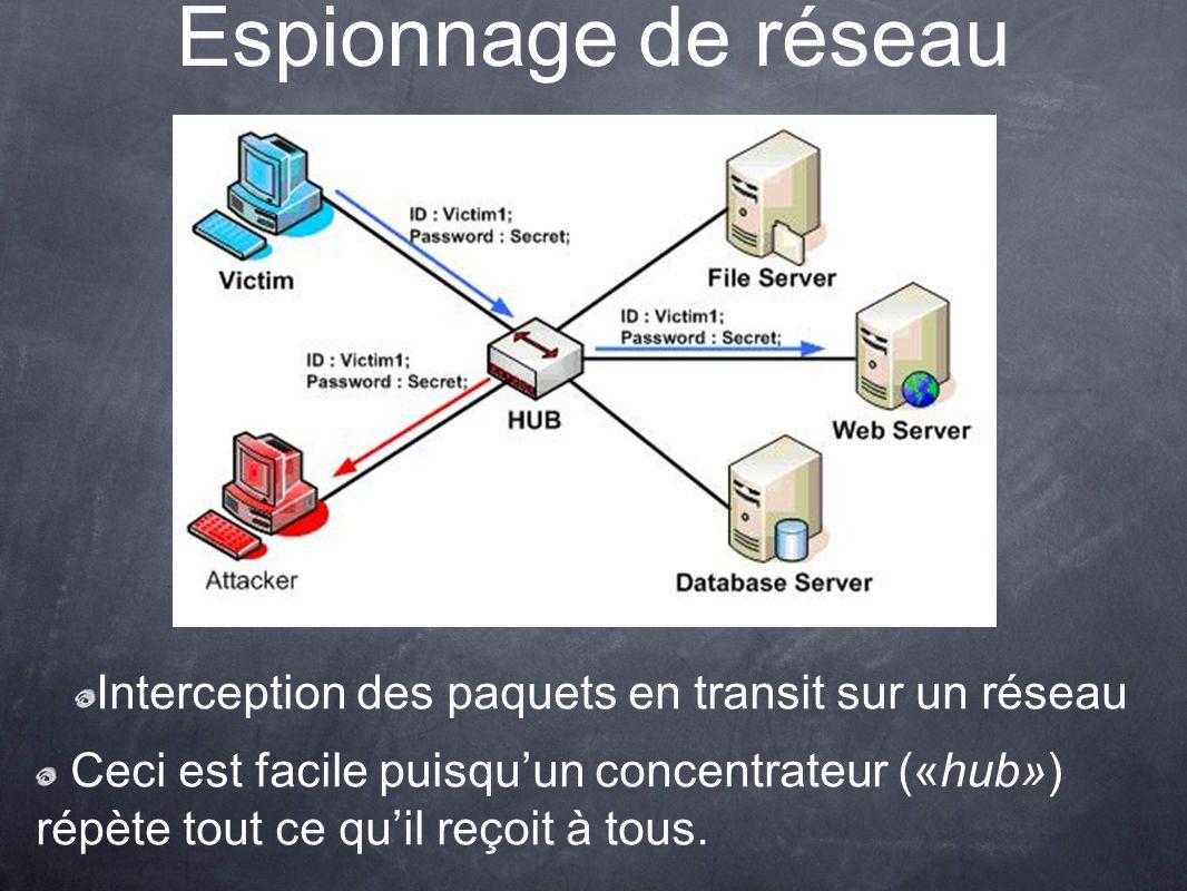 Espionnage de réseau Interception des paquets en transit sur un réseau Ceci est facile puisquun concentrateur («hub») répète tout ce quil reçoit à tous.