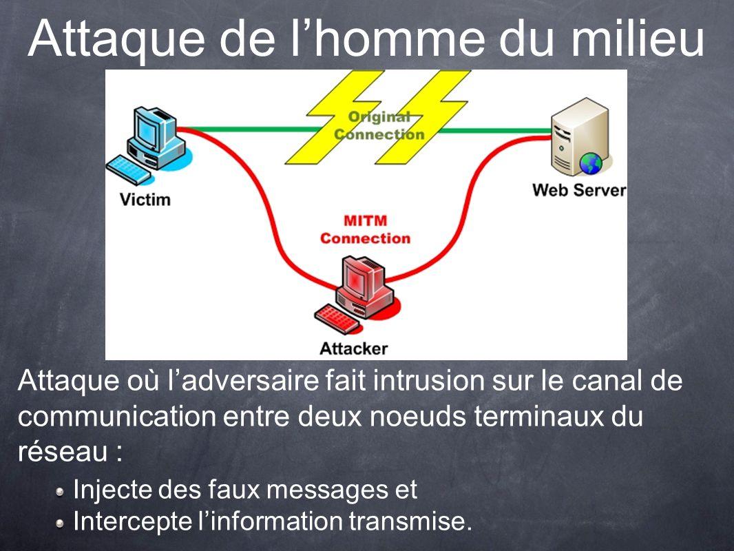 Attaque de lhomme du milieu Attaque où ladversaire fait intrusion sur le canal de communication entre deux noeuds terminaux du réseau : Injecte des faux messages et Intercepte linformation transmise.
