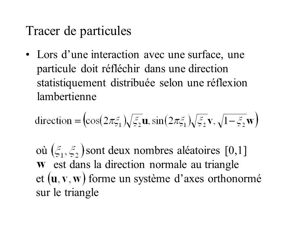 Lors dune interaction avec une surface, une particule doit réfléchir dans une direction statistiquement distribuée selon une réflexion lambertienne où