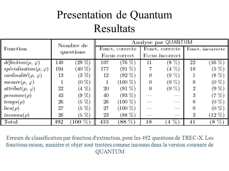 Presentation de Quantum Resultats Erreurs de classification par fonction d'extraction, pour les 492 questions de TREC-X. Les fonctions raison, manière
