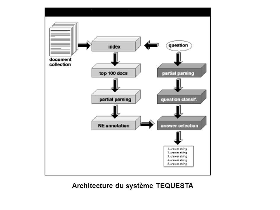 Presentation de Tequesta Architecture du système TEQUESTA