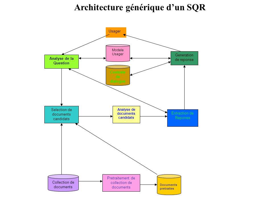 Analyse de la Question Contexte de dialogue Documents pretraites Collection de documents Modele Usager Pretraitement de collection de documents Select
