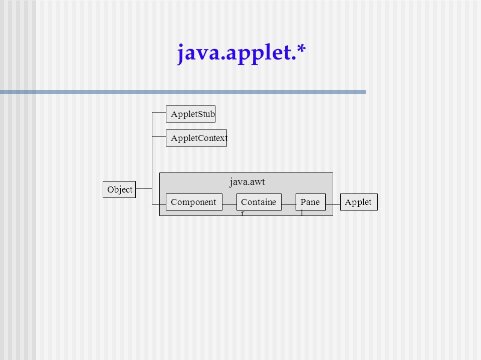 Object java.applet.* AppletStub AppletContext ComponentContaine r Pane l Applet java.awt