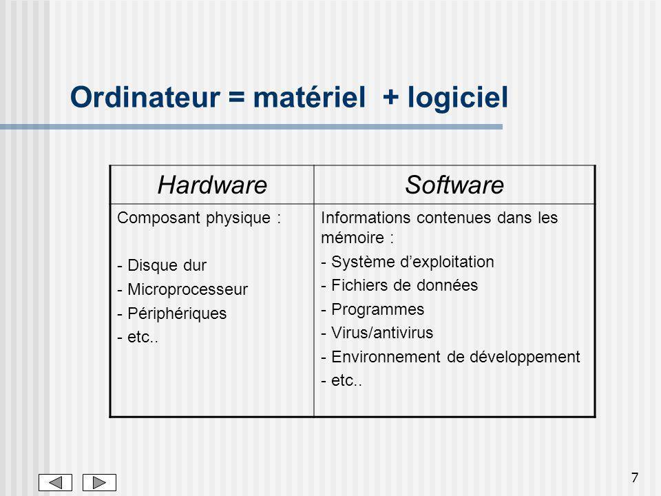7 Ordinateur = matériel + logiciel HardwareSoftware Composant physique : - Disque dur - Microprocesseur - Périphériques - etc..