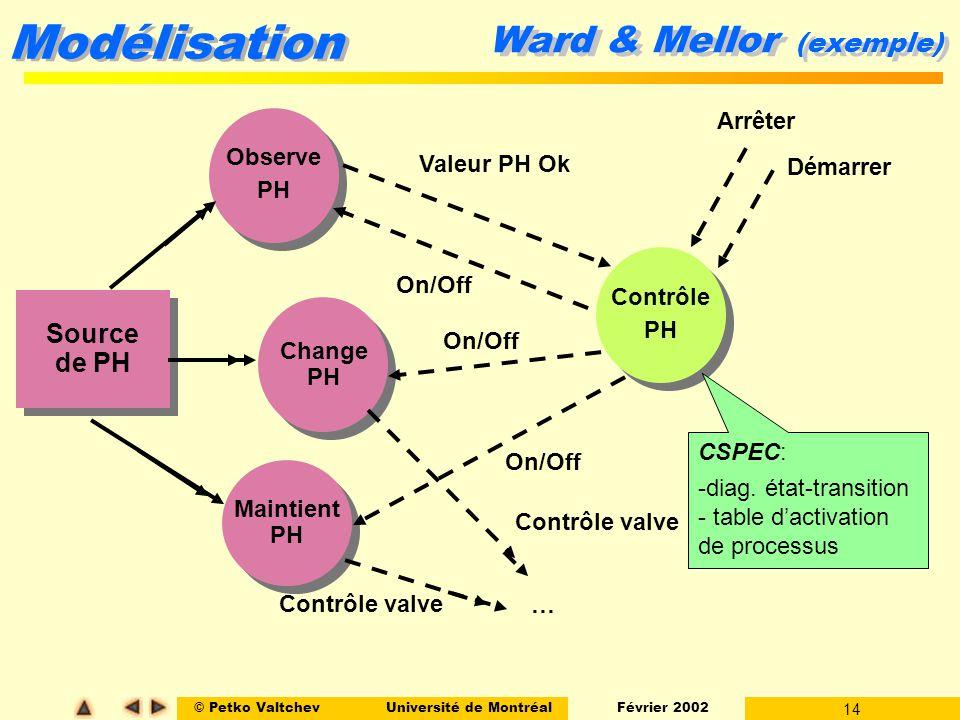 © Petko ValtchevUniversité de Montréal Février 2002 14 Modélisation Ward & Mellor (exemple) Observe PH Observe PH Maintient PH Maintient PH Contrôle P