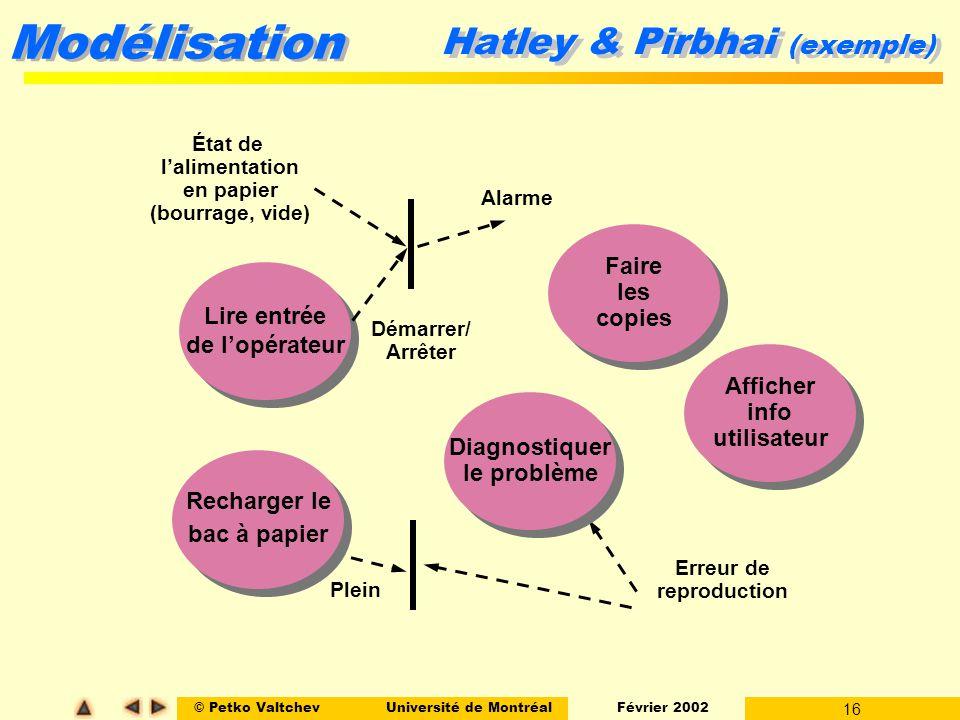 © Petko ValtchevUniversité de Montréal Février 2002 16 Modélisation Hatley & Pirbhai (exemple) Lire entrée de lopérateur Lire entrée de lopérateur Éta