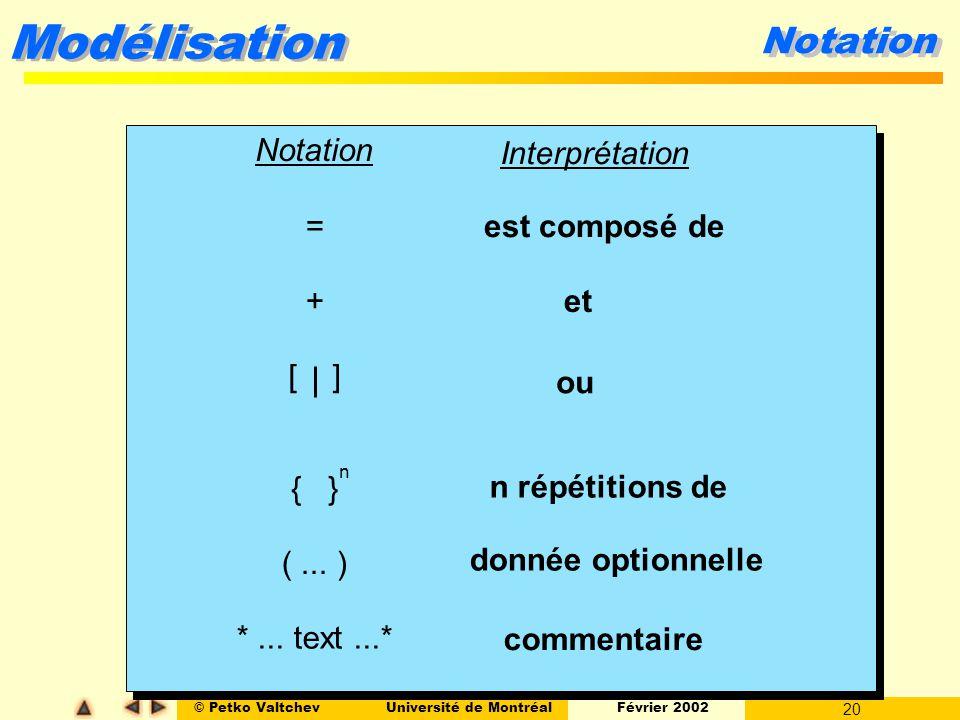 © Petko ValtchevUniversité de Montréal Février 2002 20 Modélisation Notation = + [ ] { } (... ) *... text...* n Interprétation est composé de et ou n